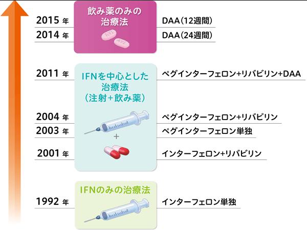 C型肝炎の治療薬の歴史的変遷を示す図