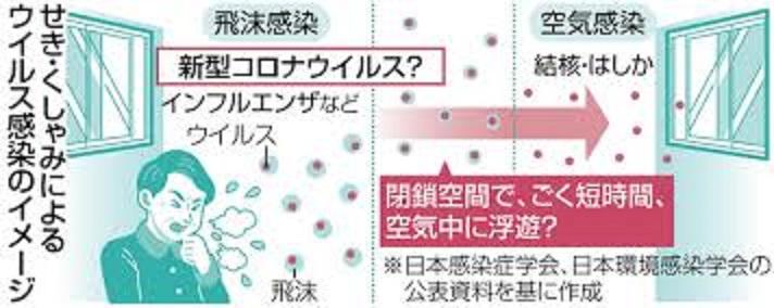 空気感染を示す図