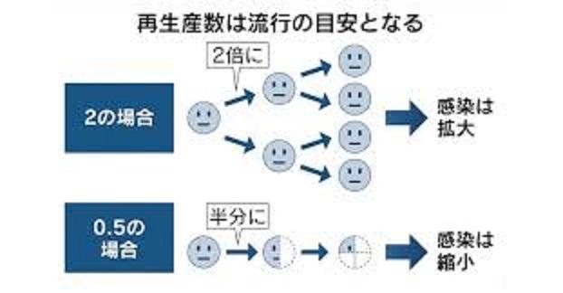 基本再生産数を解説する図