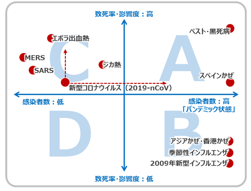 さまざまなウイルスの致死率を示す表