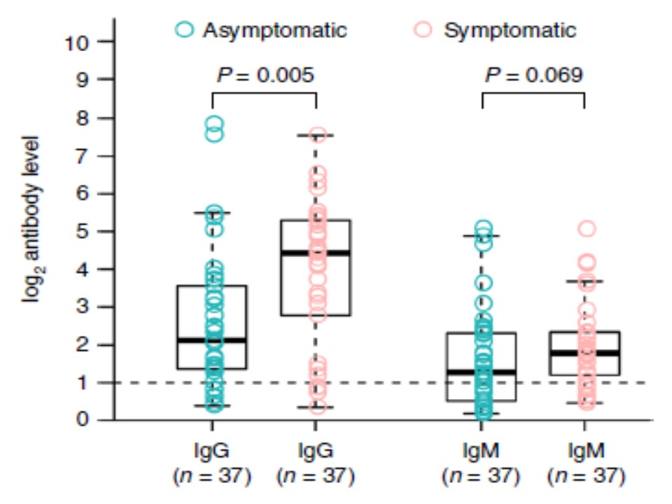 無症候性患者さんでは急性期のIgG抗体価が低いことを示すグラフ