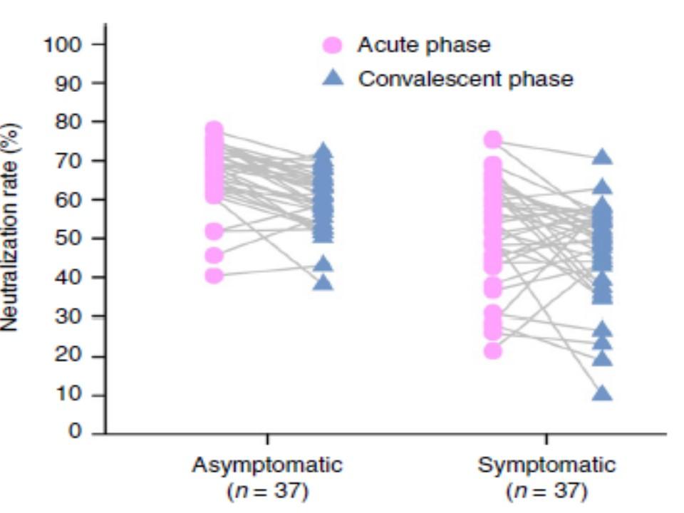 回復期の抗体の中和能の低下を示すグラフ