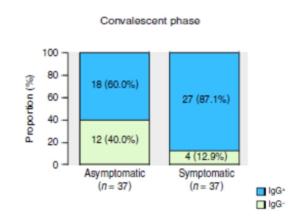 回復期のIgG抗体の陰性化率を示すグラフ