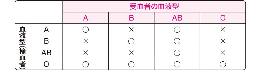 各血液型間での輸血の可否を示す表