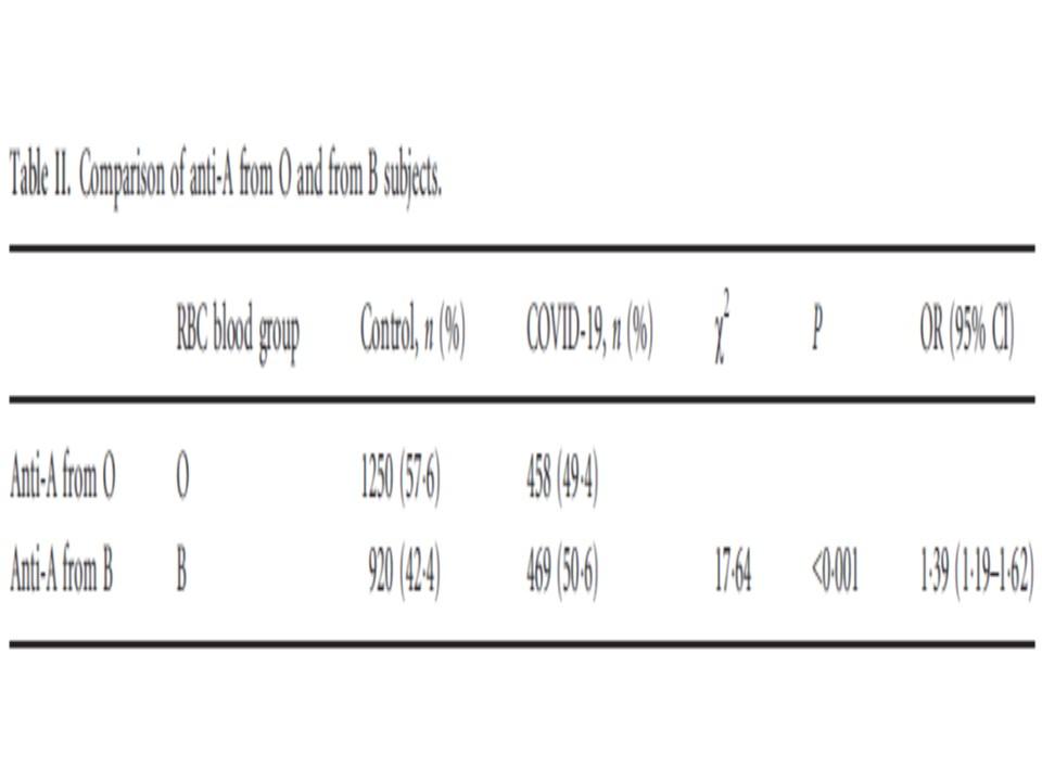 O型とB型の抗A抗体の差異を示す表