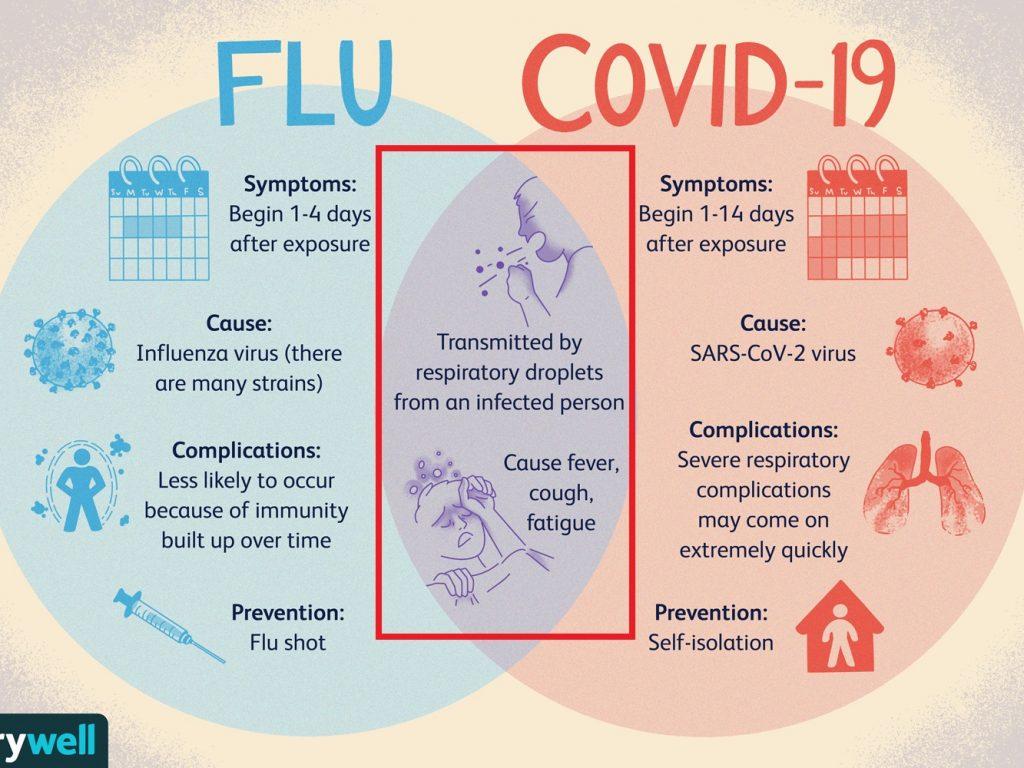 新型コロナウイルスはインフルエンザウイルスを追い払う?