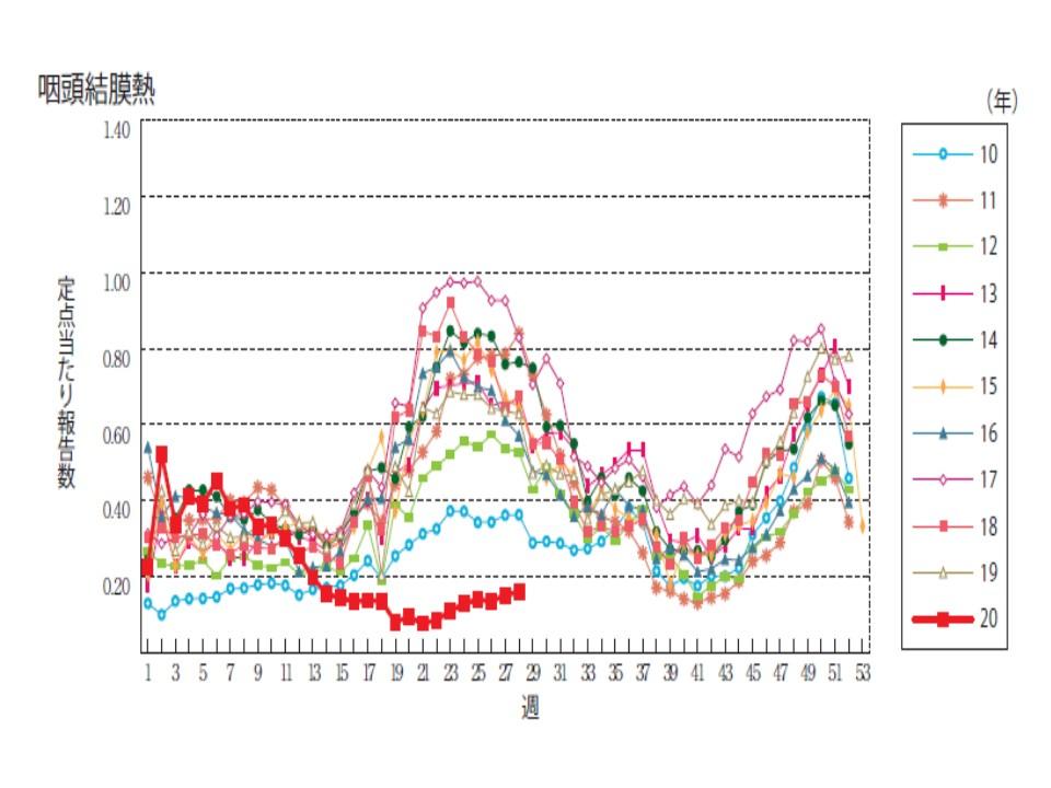 今年と例年のプール熱の患者数を比較したグラフ