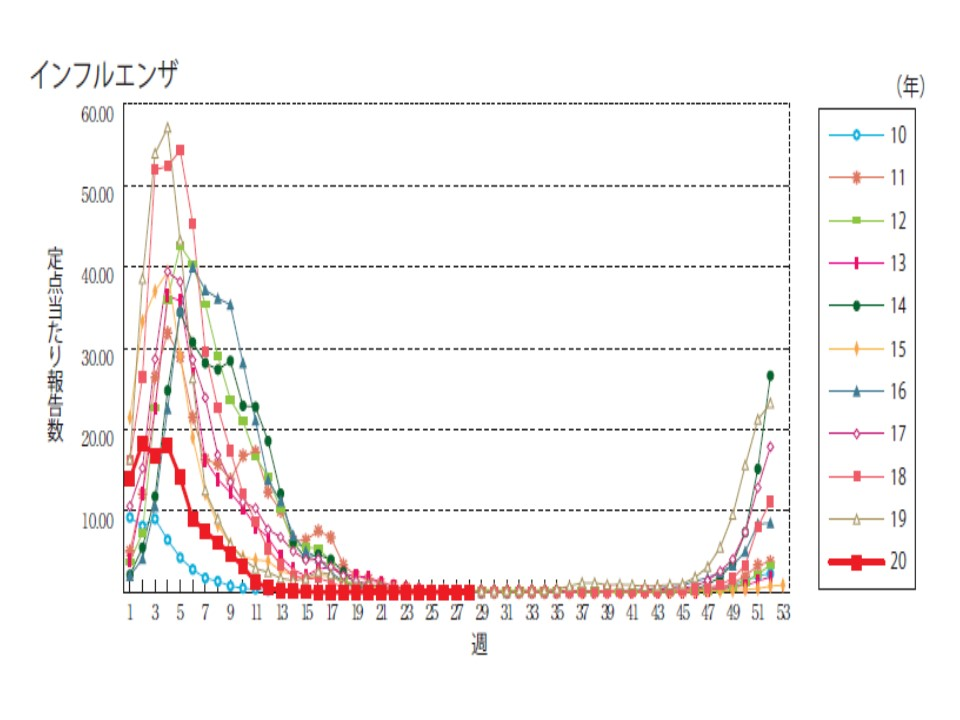 今年と例年のインフルエンザの患者数を比較したグラフ