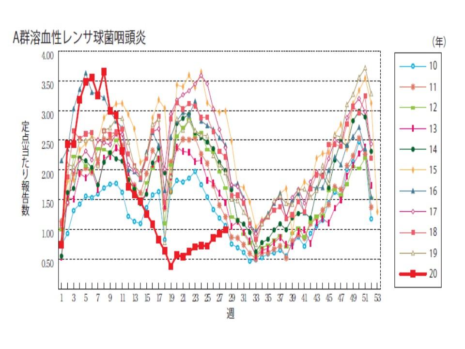 今年と例年のA群溶結性連鎖球菌咽頭炎の患者数を比較したグラフ