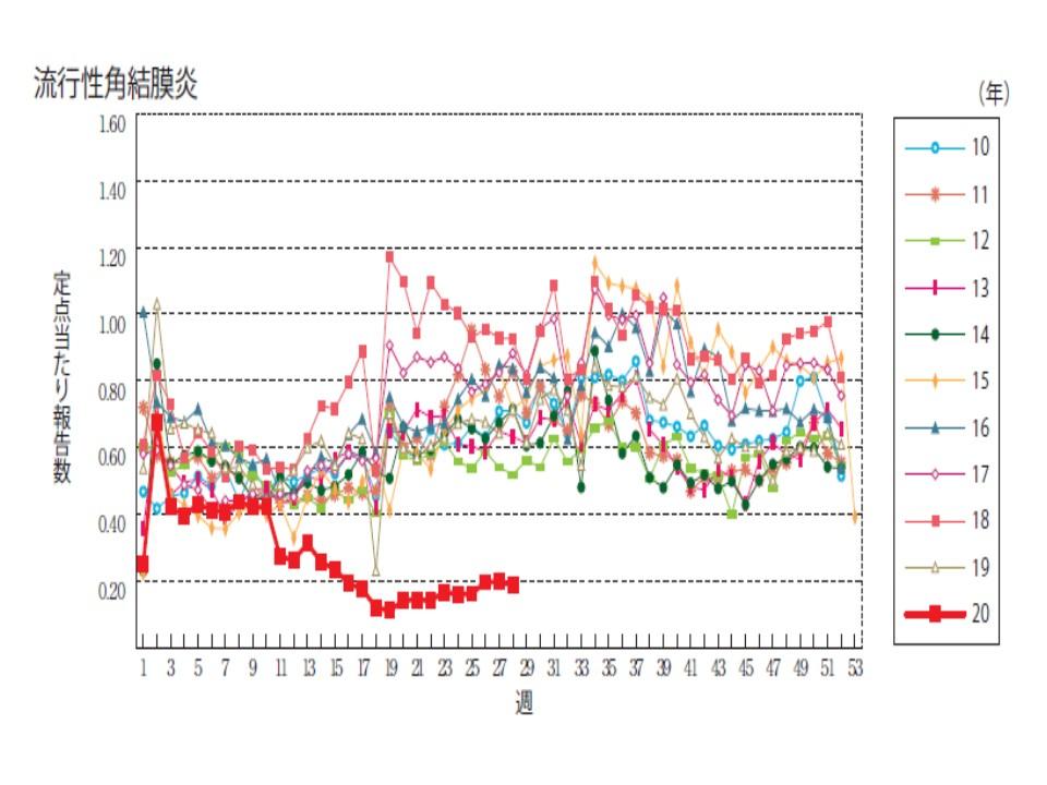 今年と例年の流行性角結膜炎の患者数を比較したグラフ