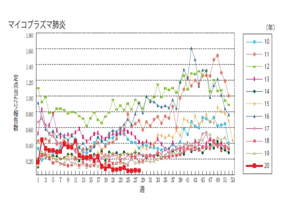 今年と例年のマイコプラズマ肺炎の患者数を比較したグラフ