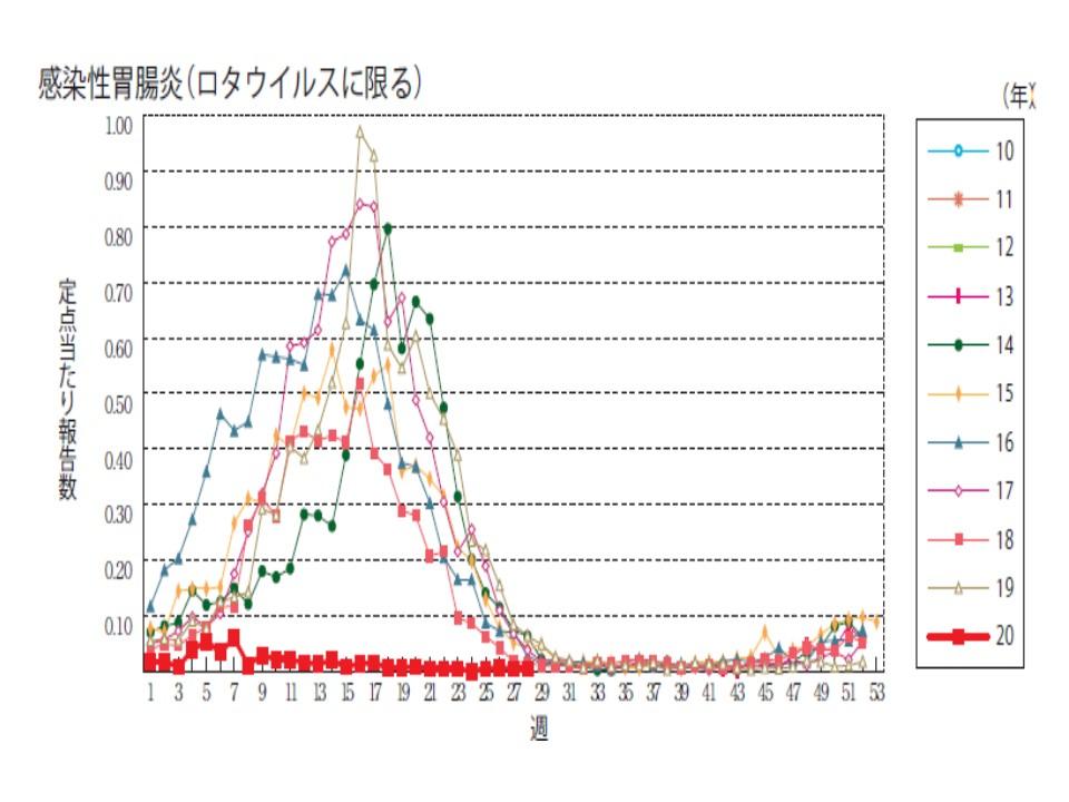 今年と例年のロタウイルスによる感染性腸炎の患者数を比較したグラフ