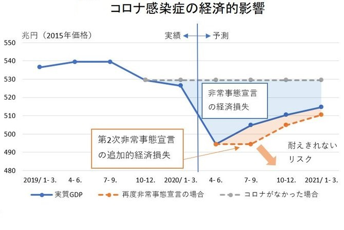 自粛による経済活動の打撃を示すグラフ