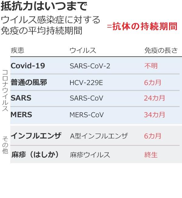 MARS SARA インフルエンザの抗体の持続時間を示す表