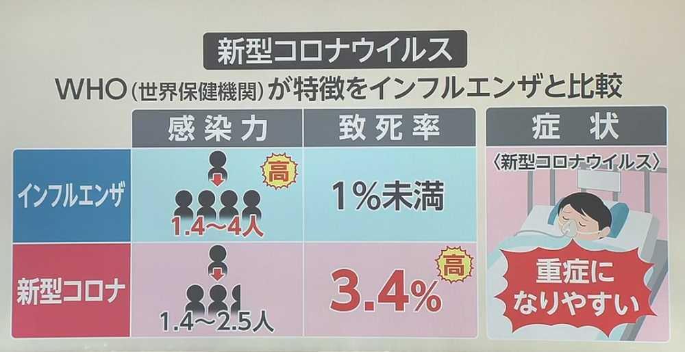 新型コロナとインフルエンザの重症化の違いを示す表