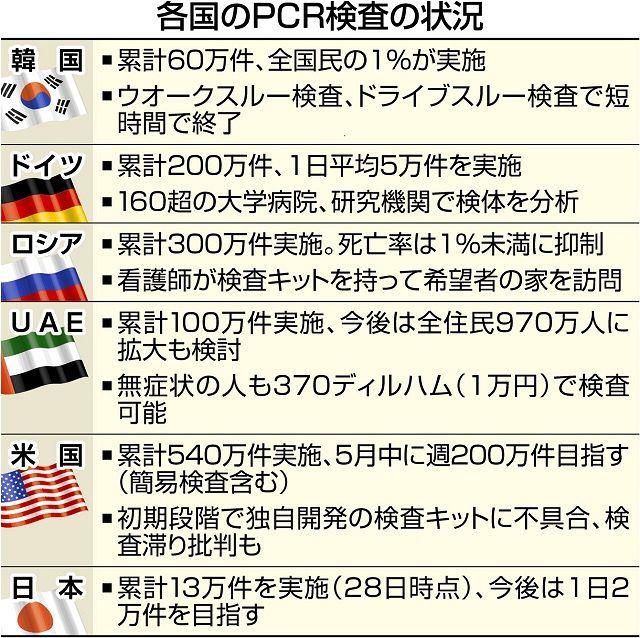 日本のPCR検査数が少ないことを示すグラフ