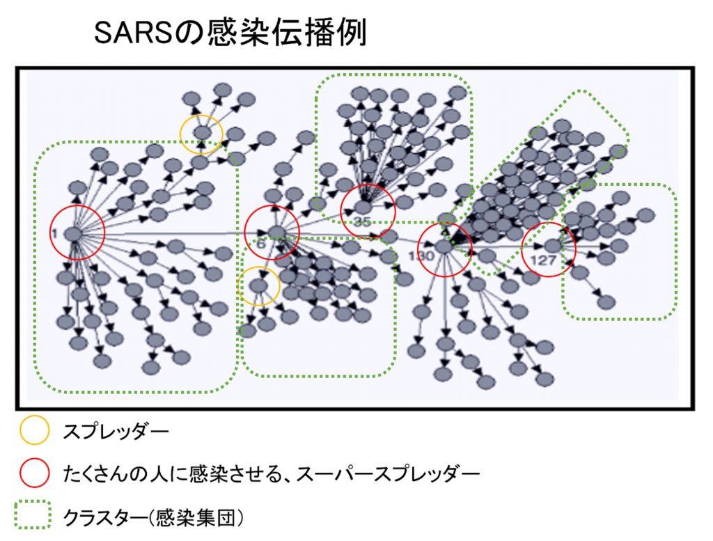 これまでに起きたパンデミックでスーパースプレッダーが多くの人に感染させたことを示す図