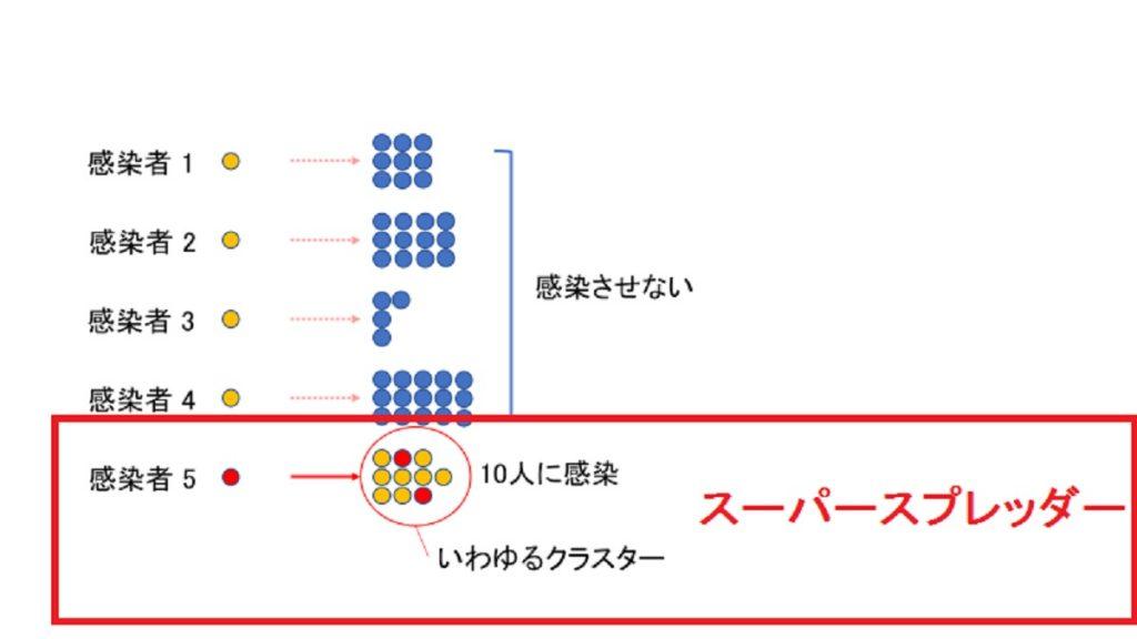 スーパースプレッダーについて説明する図