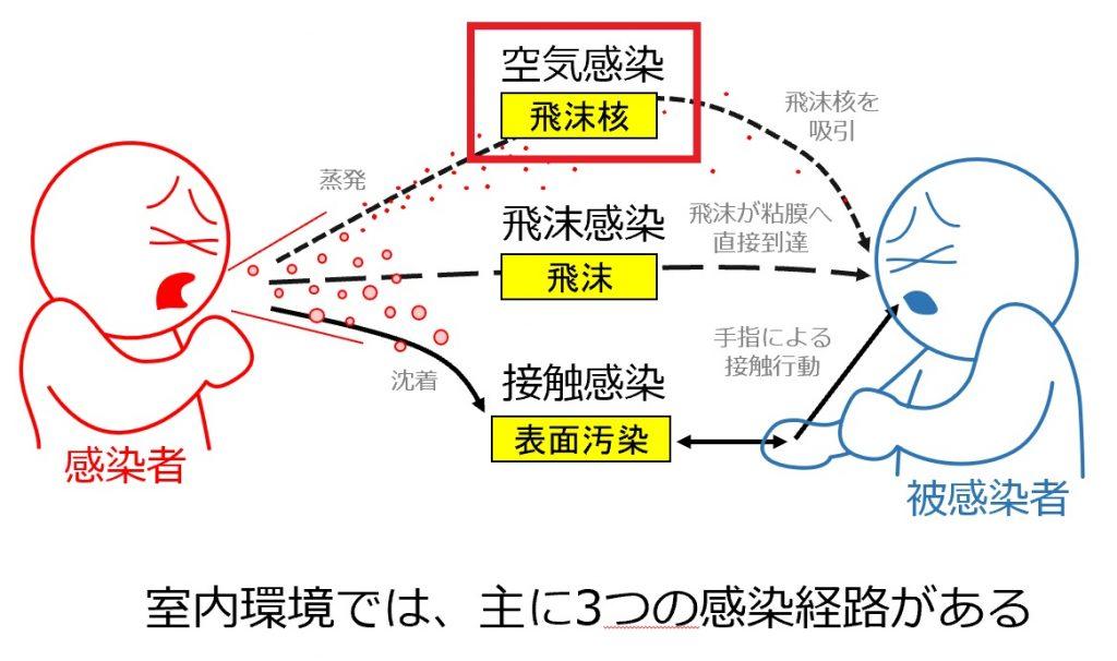 空気感染について説明する図