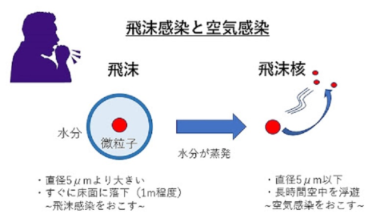 飛沫感染について説明する図