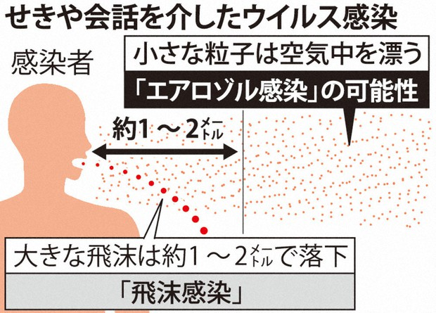 エアロゾルの吸入による感染を説明する図