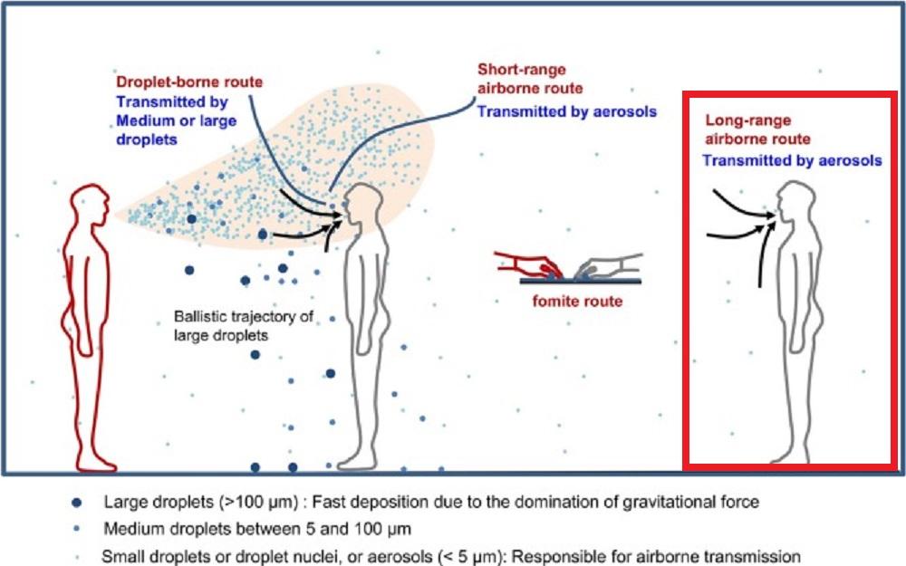 離れていてもエアロゾルの吸入によって感染する可能性を示す図