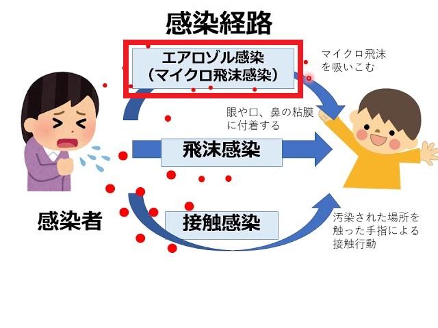 マイクロ飛沫感染について説明する図