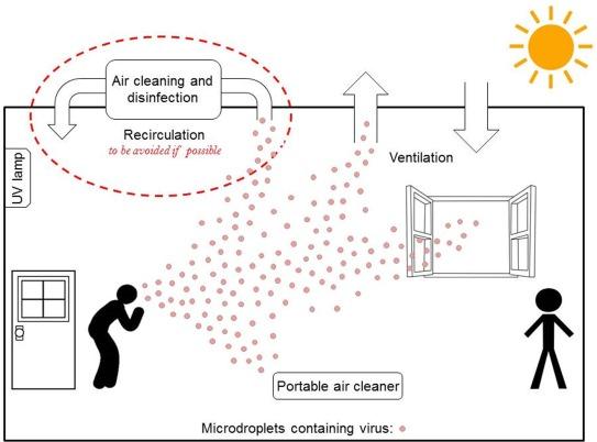 殺菌性紫外線の重要性を示す図