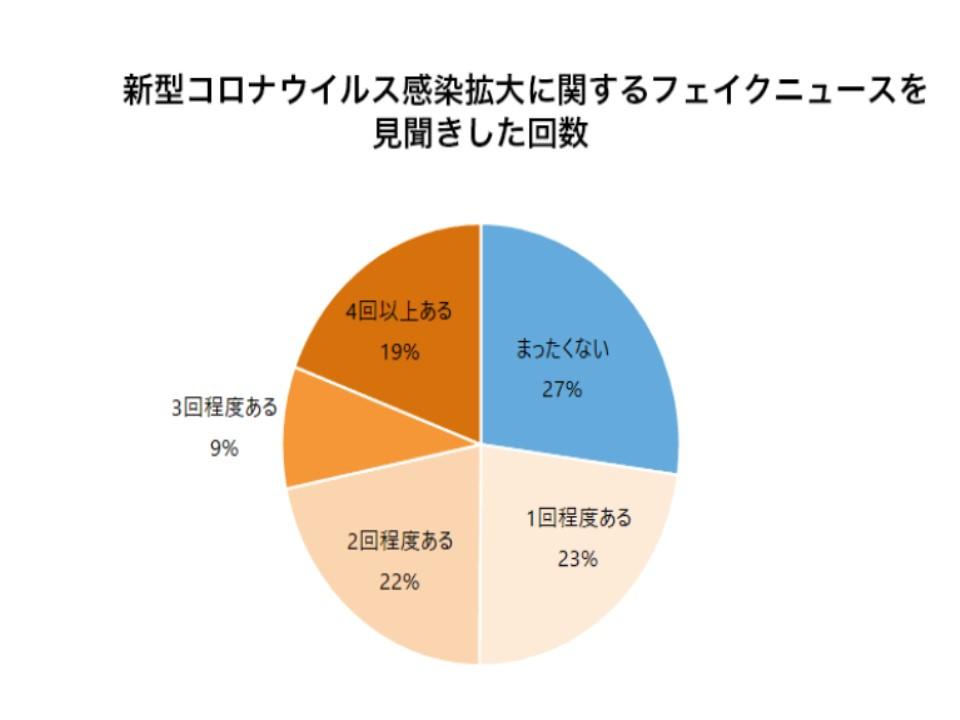 SNSで頻回にフェイクニュースを見聞きした人の割合を示すグラフ