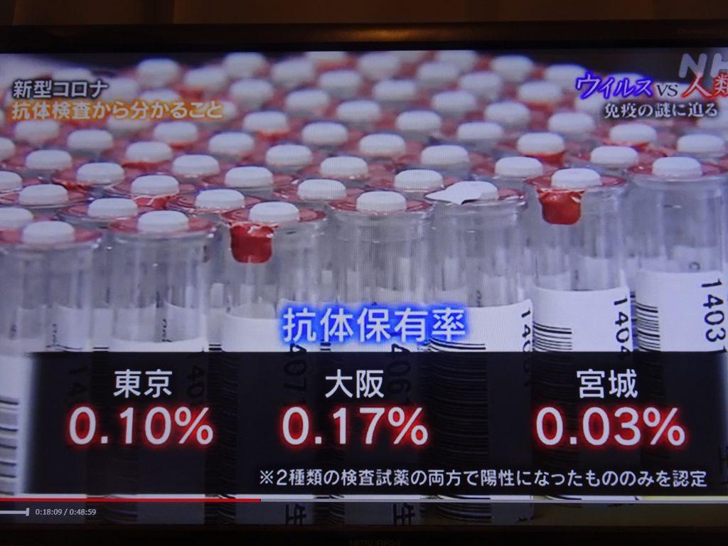日本の抗体保有率を示す図