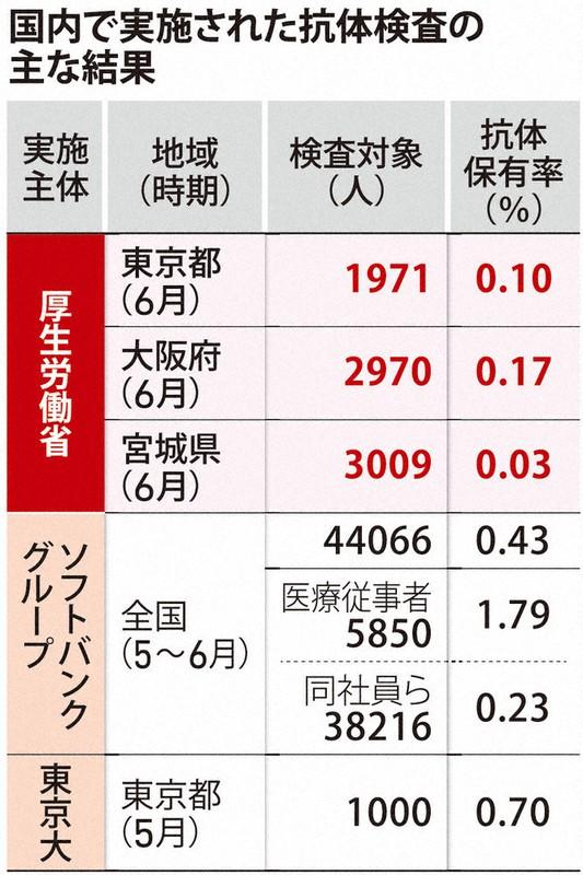 国内の抗体保有率を示す表