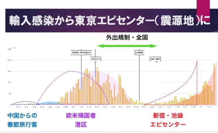 東京型の新しいウイルスが増えている可能性を示すグラフ