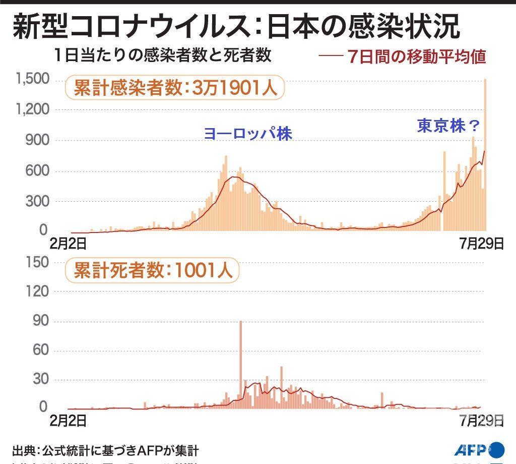 日本の感染者数の経時的推移を示すグラフ