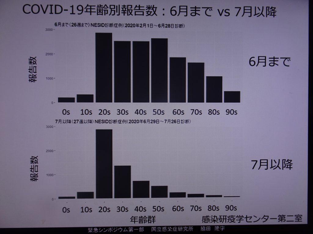 20歳代が多く 高齢者が少ないことを示すグラフ
