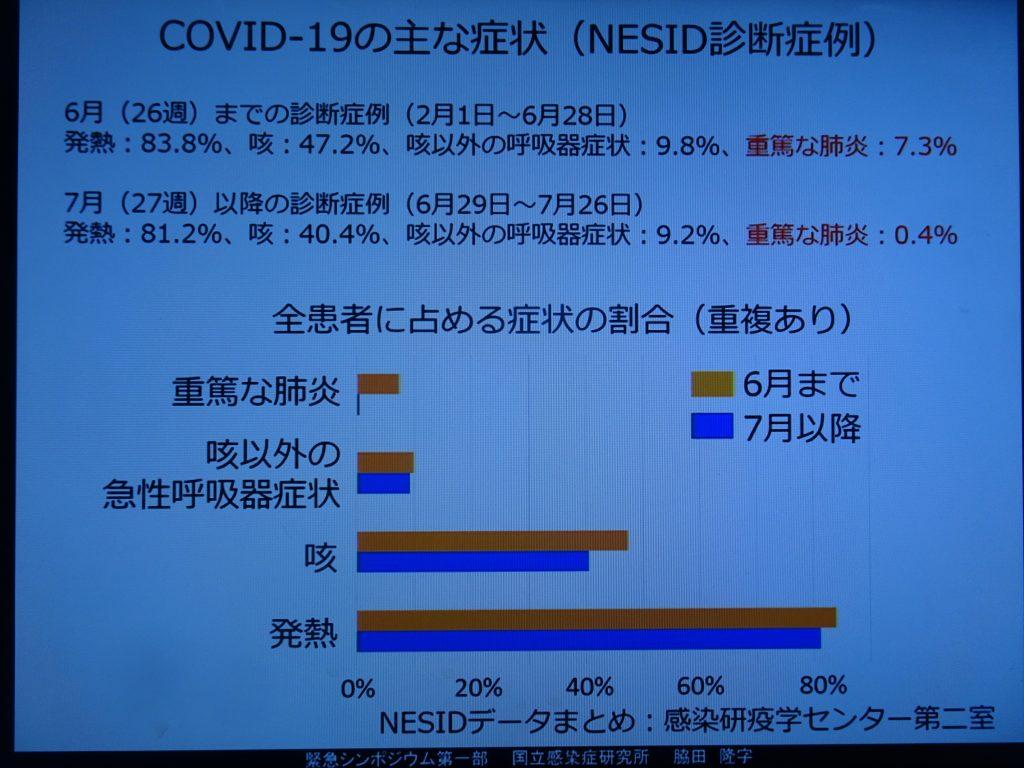 重篤な肺炎が減少していることを示すグラフ