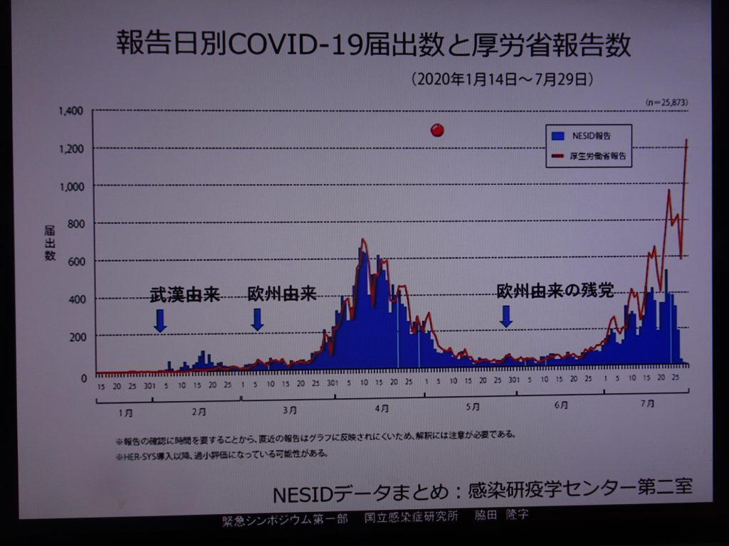 ウイルス株の変化の推移を示す図