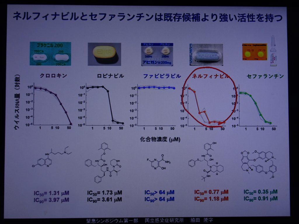 ネルフィナビル セファランチンの抗ウイルス効果について説明する図