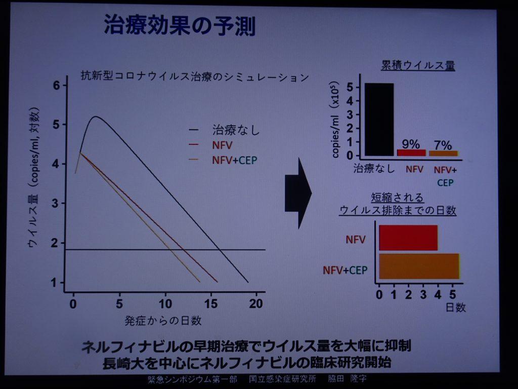 ネルフィナビルの効果を示す図