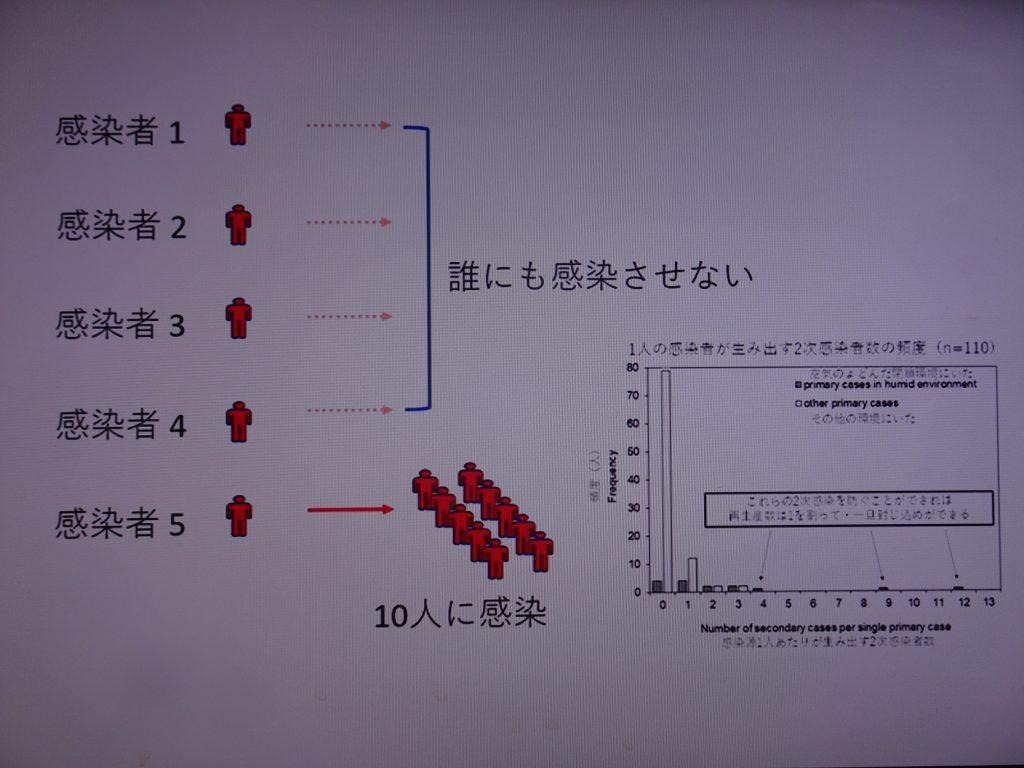20%の人がクラスターを形成することを示した図