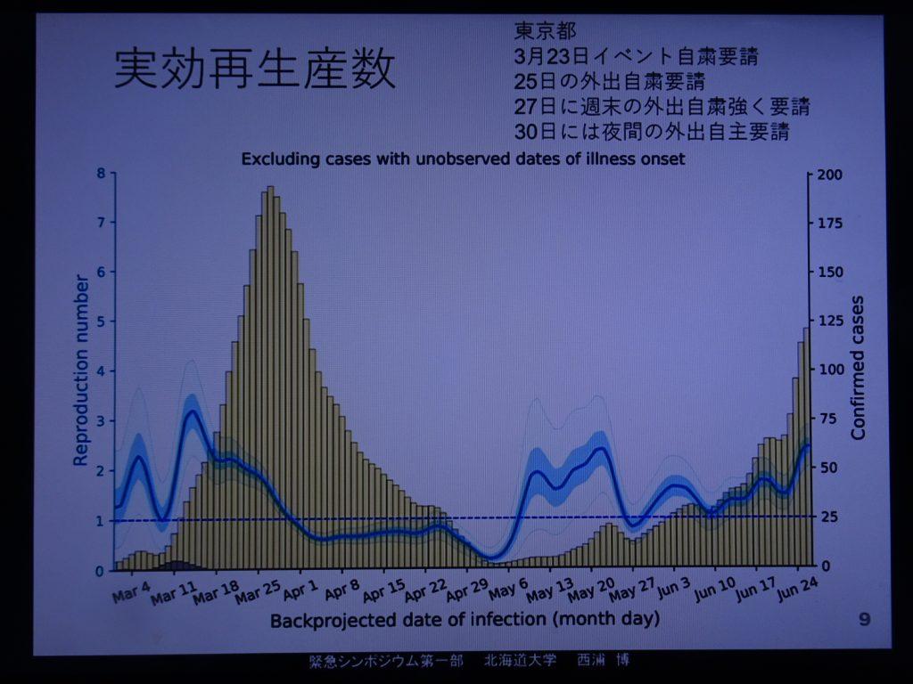 感染者数 実行再生産数の時間的推移を示すグラフ