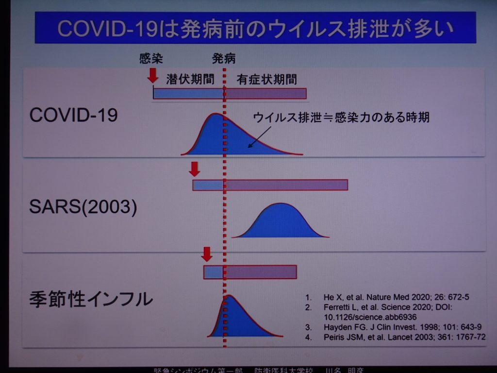 ウイルスが排泄される期間を示す図