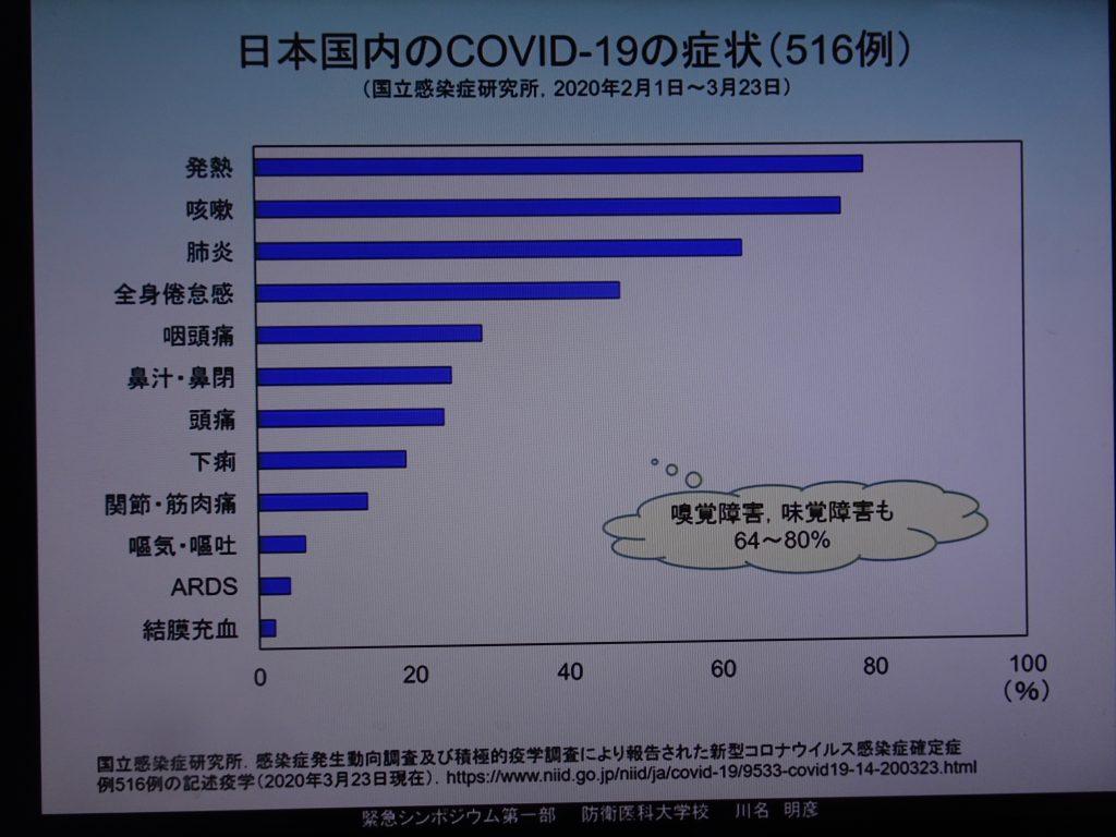 臨床症状の出現頻度を示すグラフ