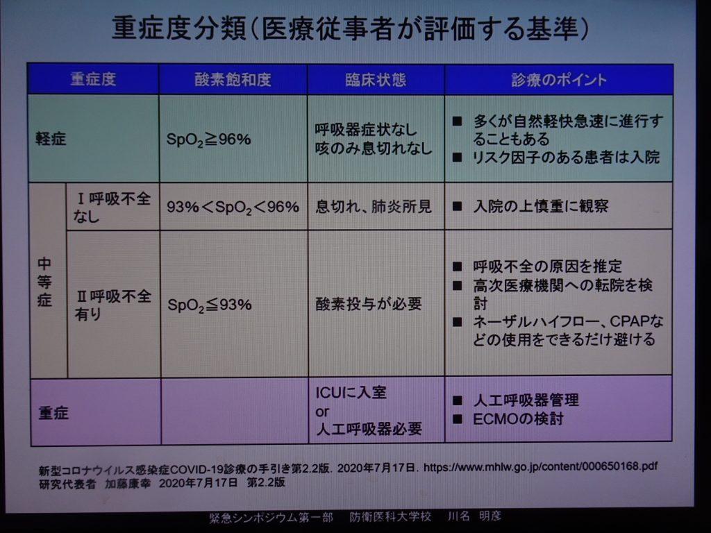 重症度分類を示す図表