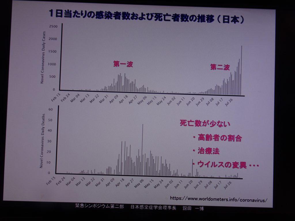 第1波に比べると死亡者数が少ないことを示すグラフ