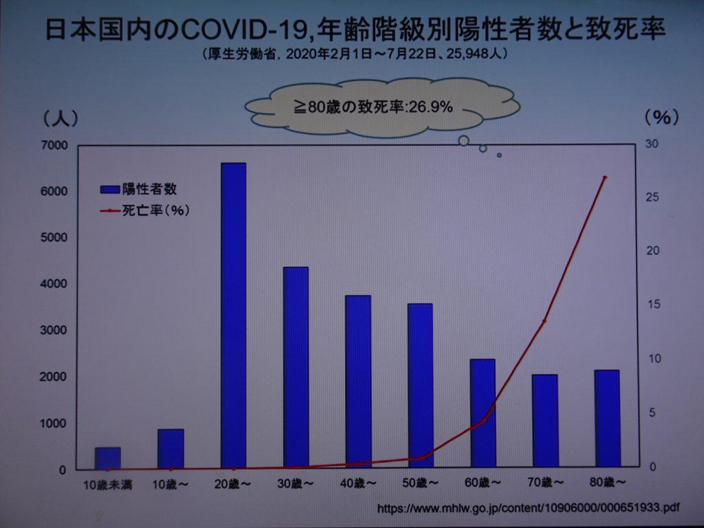 日本でも同様の傾向が見られることを示すグラフ
