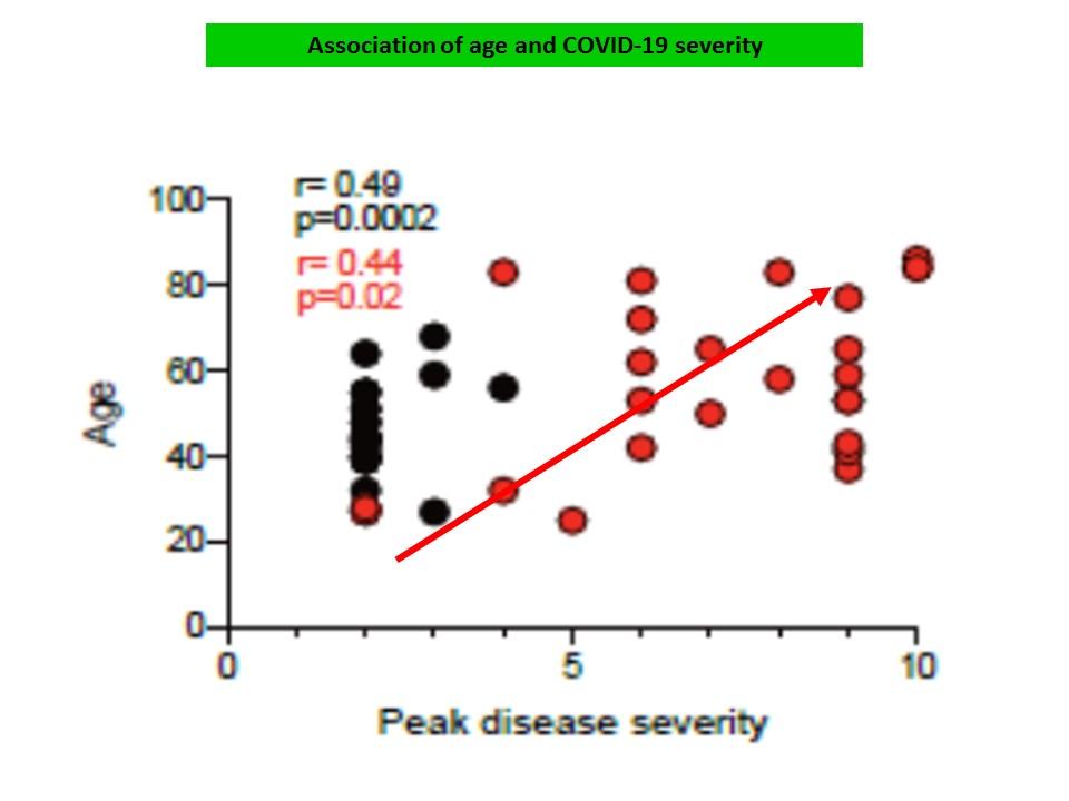 加齢により重症度の増加が認められることを示すグラフ