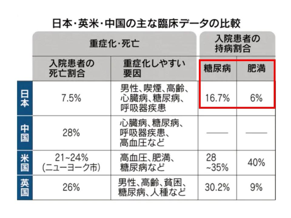 日本の新型コロナウイルス感染者では糖尿病 肥満の割合が低いことを示す図