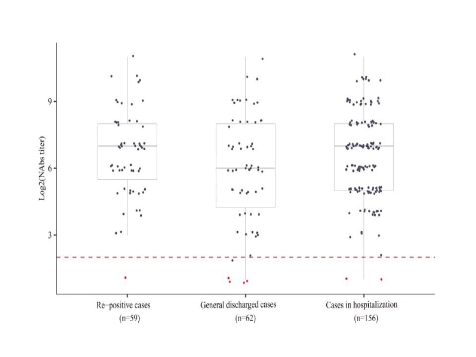 再陽性例と非再陽性例の抗体価を比較したグラフ