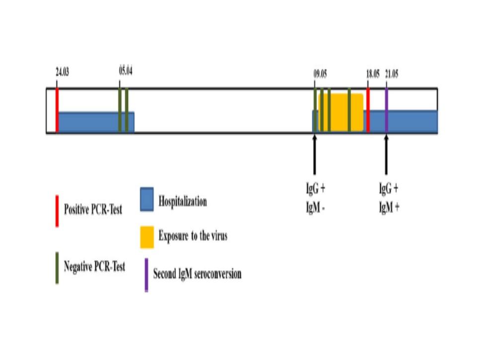 再陽性化した症例の臨床経過図