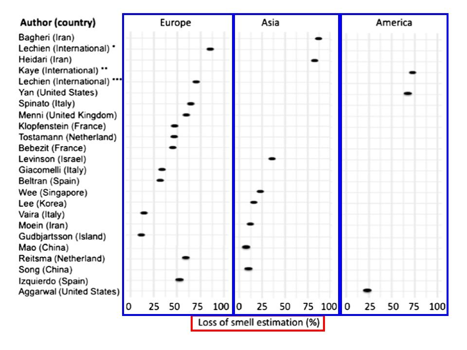 世界各国の新型コロナ患者の嗅覚・味覚異常の頻度を示すグラフ・その1